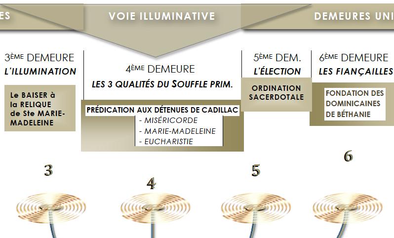 154902-adoration-perpetuelle-du-bhx-pere-lataste-recapitulatif-de-sa-decouverte-ici