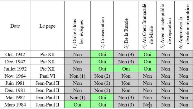 80524-fete-de-lannonciation-il-y-a-35-ans-la-consecration-du-pape-jean-paul-ii