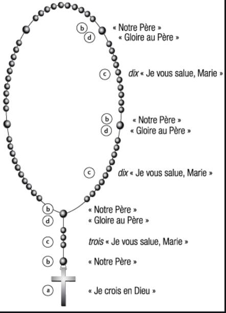 94316-prions-le-rosaire-avec-nos-enfants